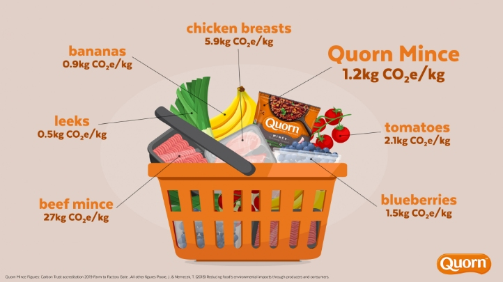 Quorn claims the greenhouse gas (GHG) impact of its Mycoprotein is 90% lower than beef